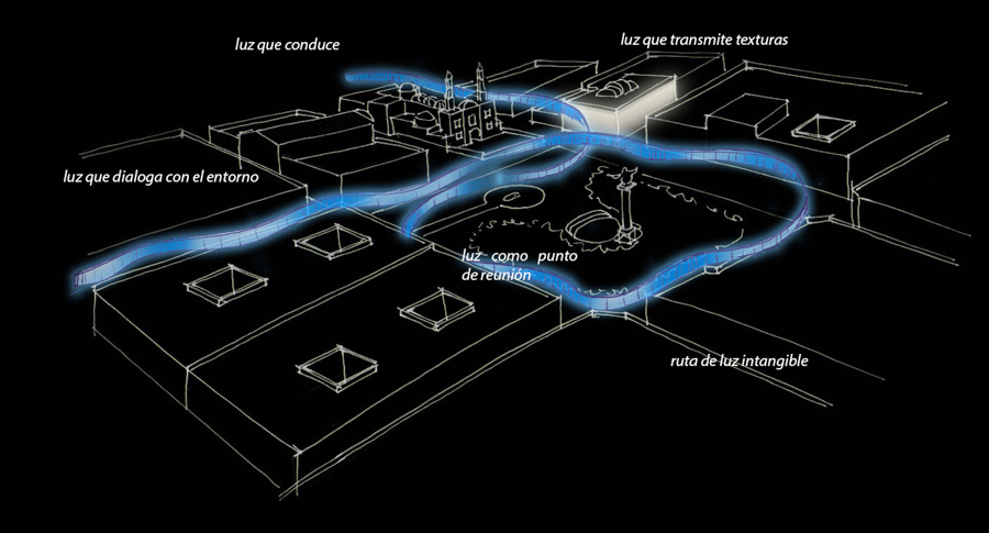 concepto general Ruta de luz